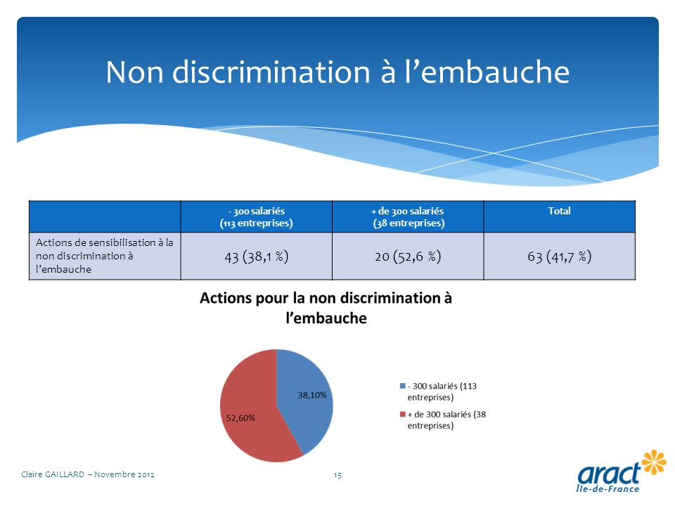 Non discrimination à l'embauche