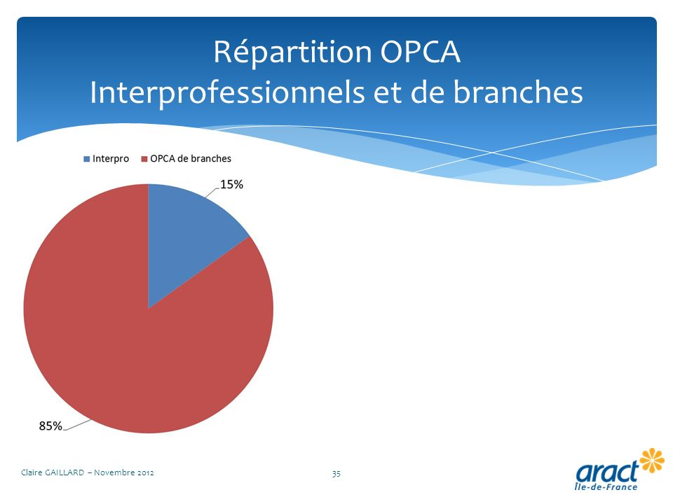 Répartition OPCA Interprofessionnels et de branches