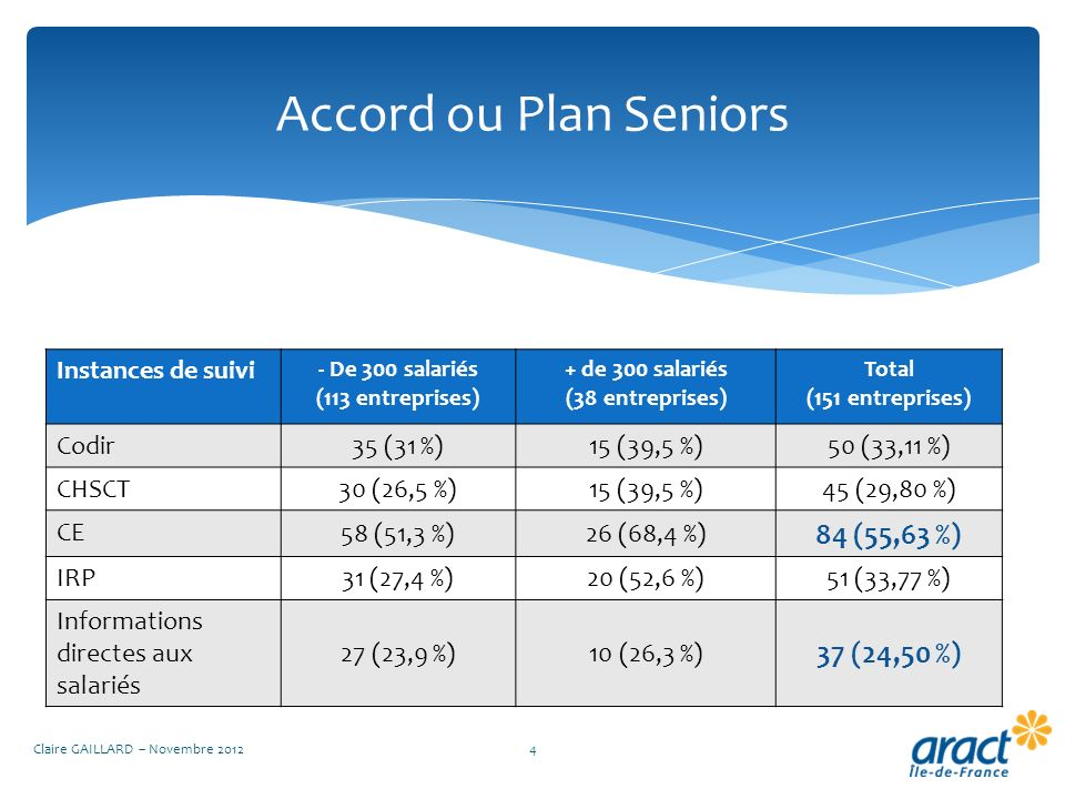Accord ou Plan Seniors 84 (55,63 %) 37 (24,50 %) Instances de suivi