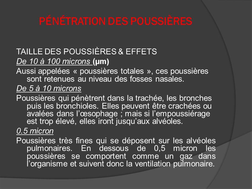 PÉNÉTRATION DES POUSSIÈRES