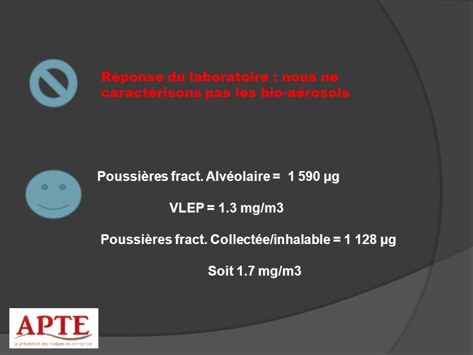 Réponse du laboratoire : nous ne caractérisons pas les bio-aérosols