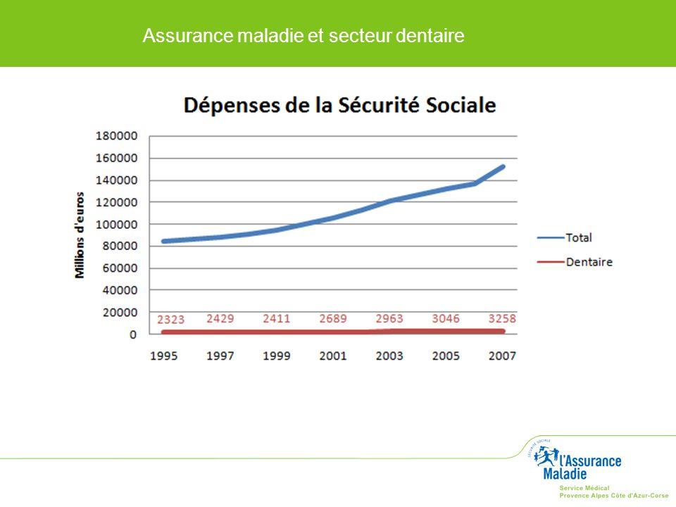 La comparaison des dépenses totales de la sécurité sociale sur 12 ans, montre le désintérêt permanent et la perte progressive de la part des soins dentaires dans l ensemble des prestations versées pour la santé des français.