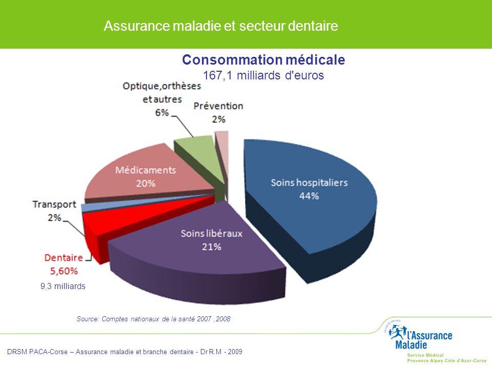 Consommation médicale 167,1 milliards d euros
