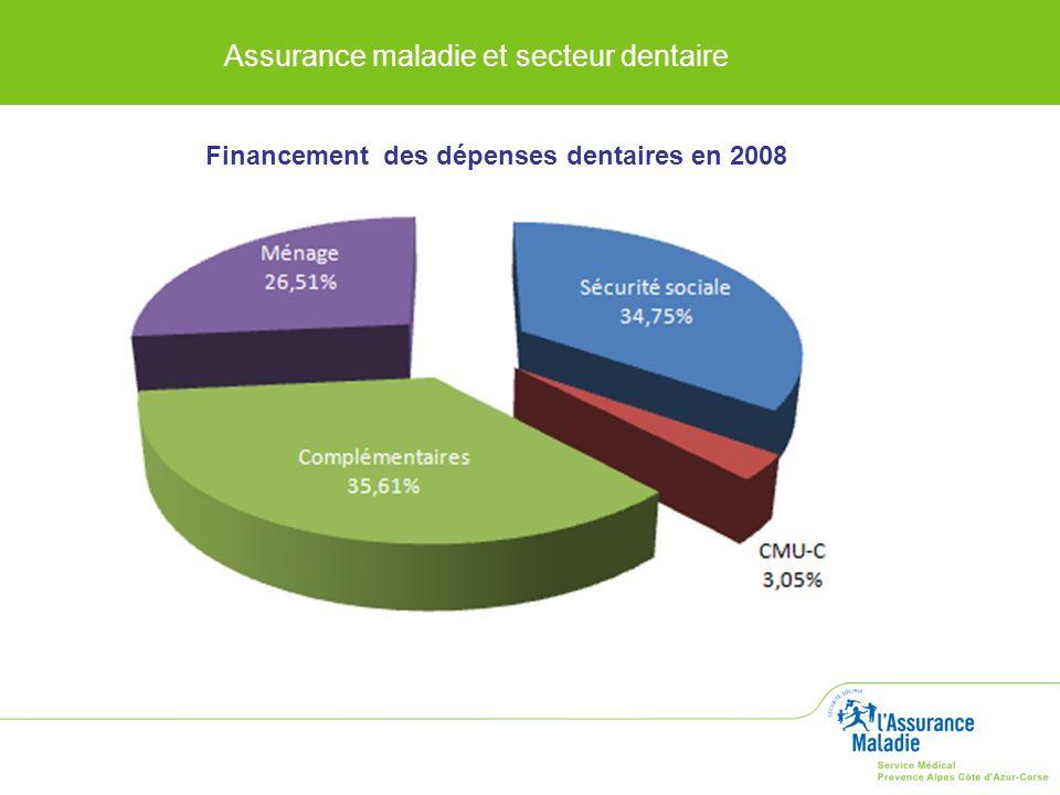 Financement des dépenses dentaires en 2008