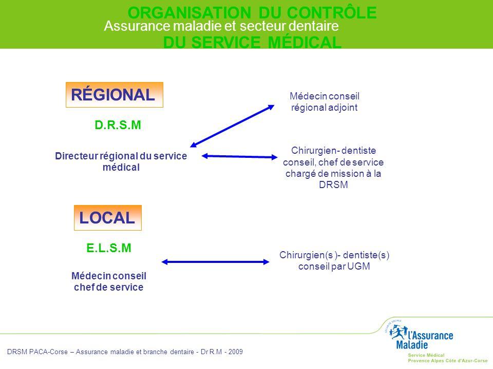 ORGANISATION DU CONTRÔLE Directeur régional du service médical