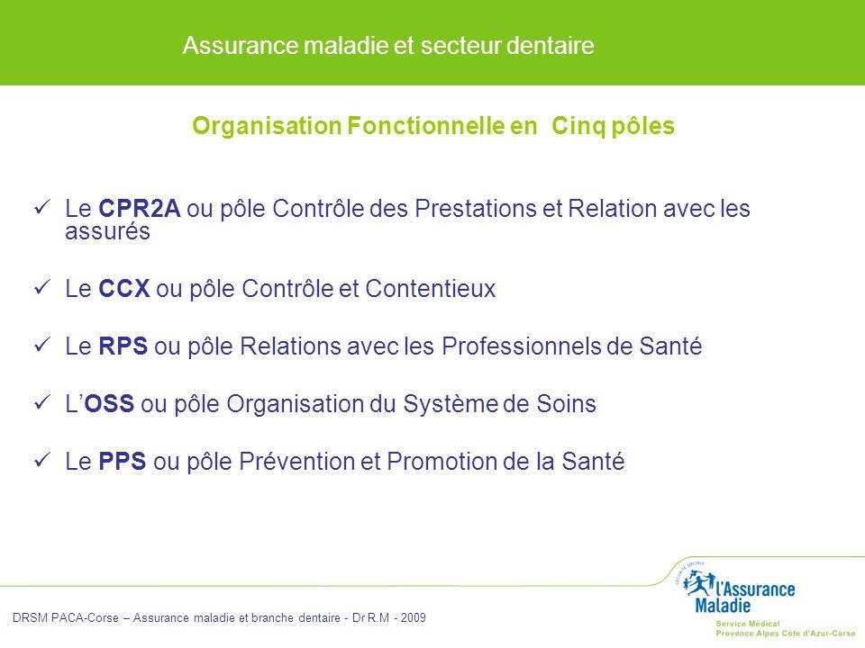 Organisation Fonctionnelle en Cinq pôles