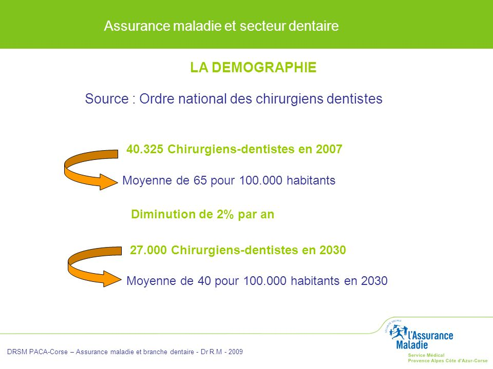 Source : Ordre national des chirurgiens dentistes