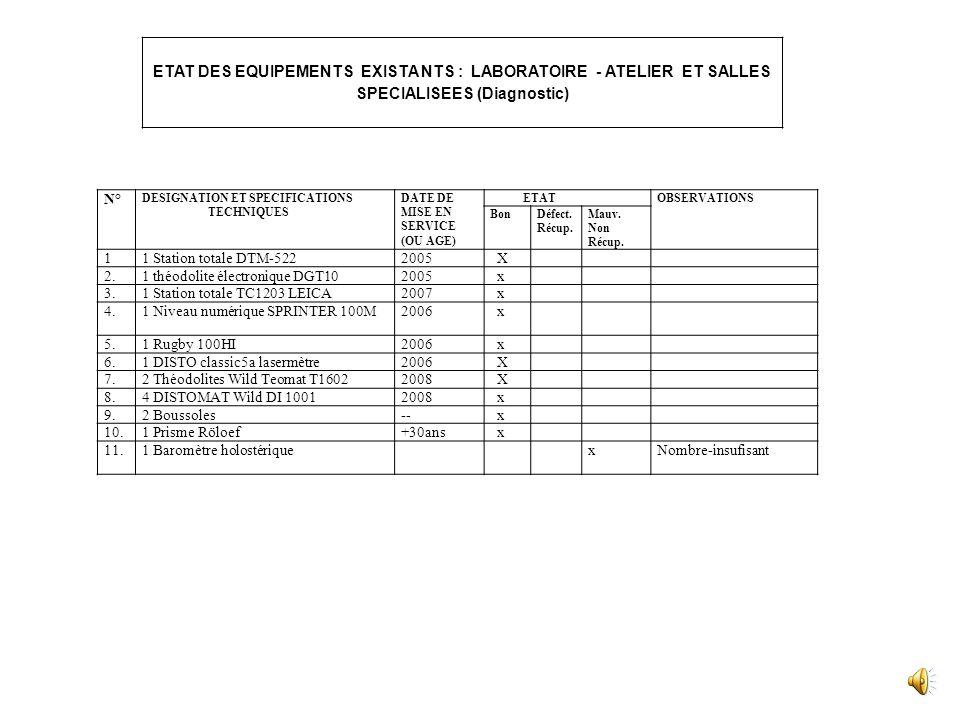 ETAT DES EQUIPEMENTS EXISTA NTS : LABORATOIRE - ATELIER ET SALLES SPECIALISEES (Diagnostic)