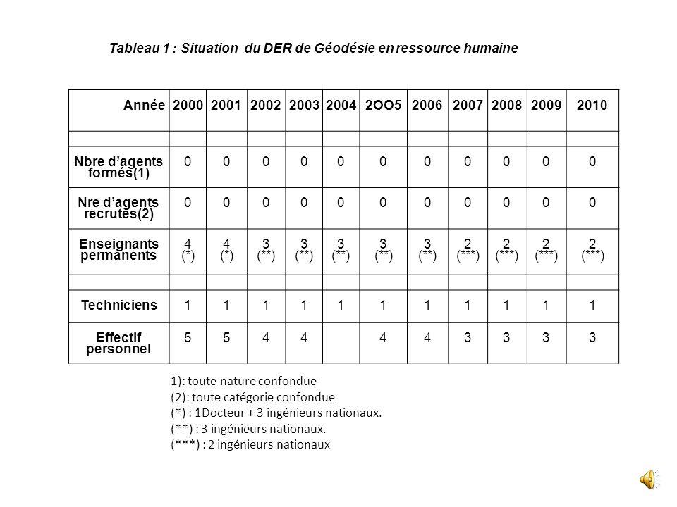 Tableau 1 : Situation du DER de Géodésie en ressource humaine Année