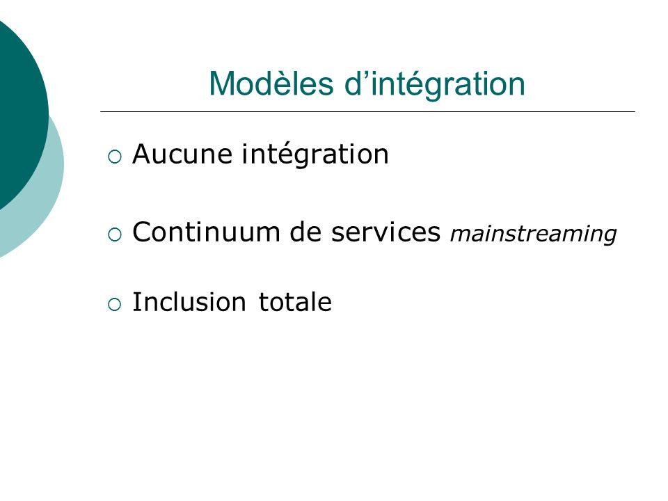 Modèles d'intégration