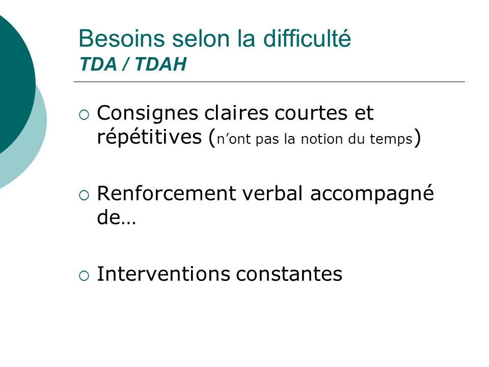 Besoins selon la difficulté TDA / TDAH