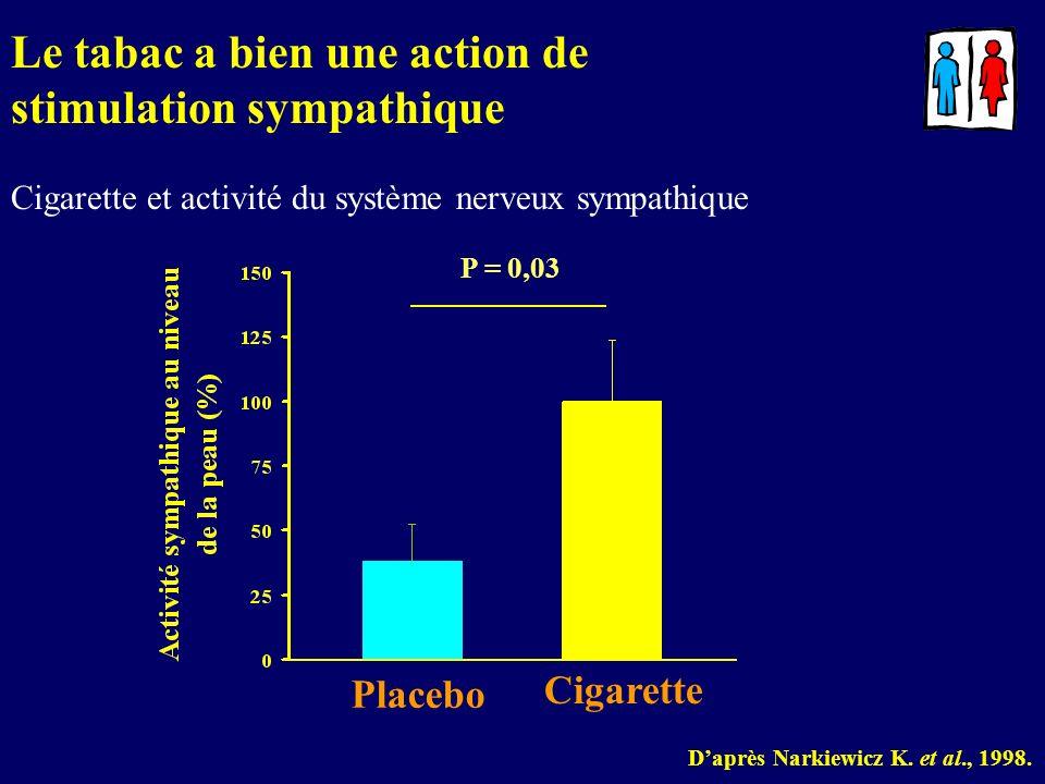 Le tabac a bien une action de stimulation sympathique
