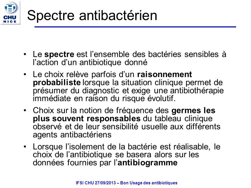 Spectre antibactérien