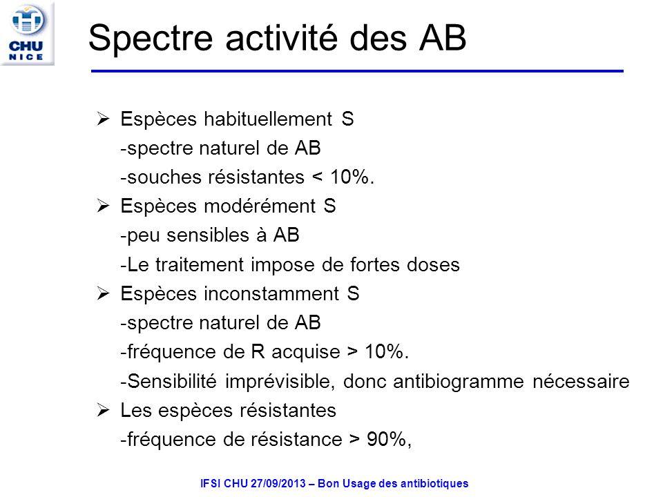 Spectre activité des AB