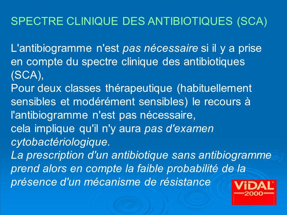 SPECTRE CLINIQUE DES ANTIBIOTIQUES (SCA)