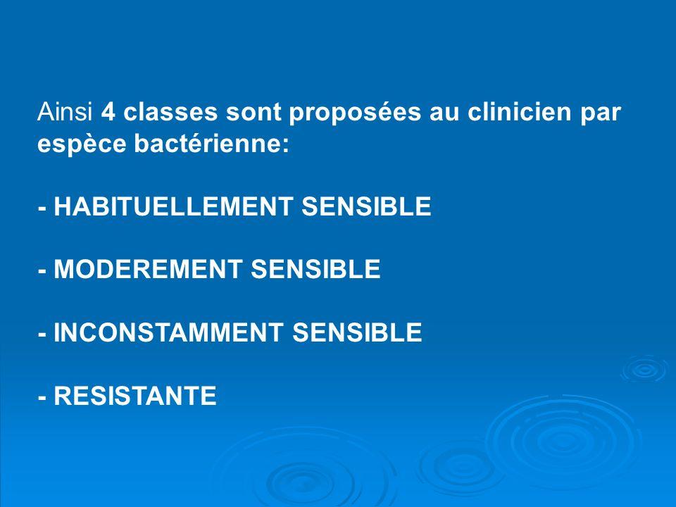 Ainsi 4 classes sont proposées au clinicien par espèce bactérienne: - HABITUELLEMENT SENSIBLE - MODEREMENT SENSIBLE - INCONSTAMMENT SENSIBLE - RESISTANTE