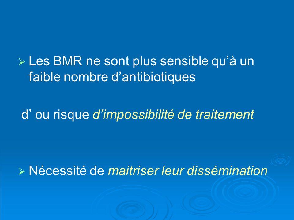 Les BMR ne sont plus sensible qu'à un faible nombre d'antibiotiques