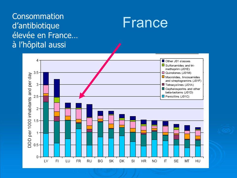 France Consommation d'antibiotique élevée en France… à l'hôpital aussi
