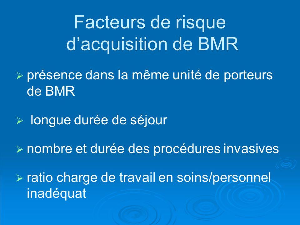 Facteurs de risque d'acquisition de BMR