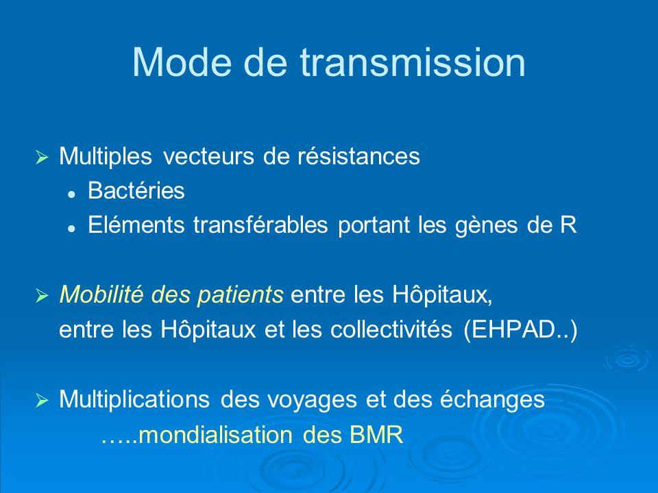 Mode de transmission Multiples vecteurs de résistances