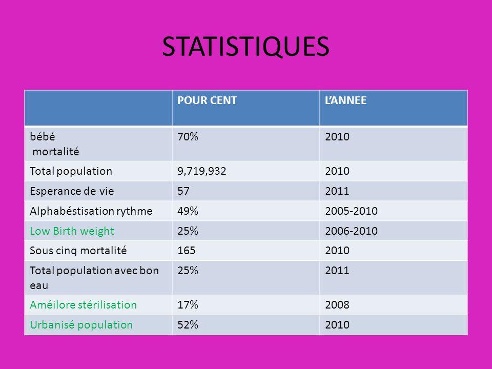 STATISTIQUES POUR CENT L'ANNEE bébé mortalité 70% 2010