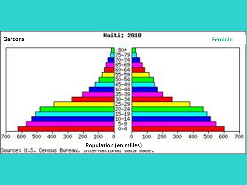 Garcons Feminin Population (en milles)