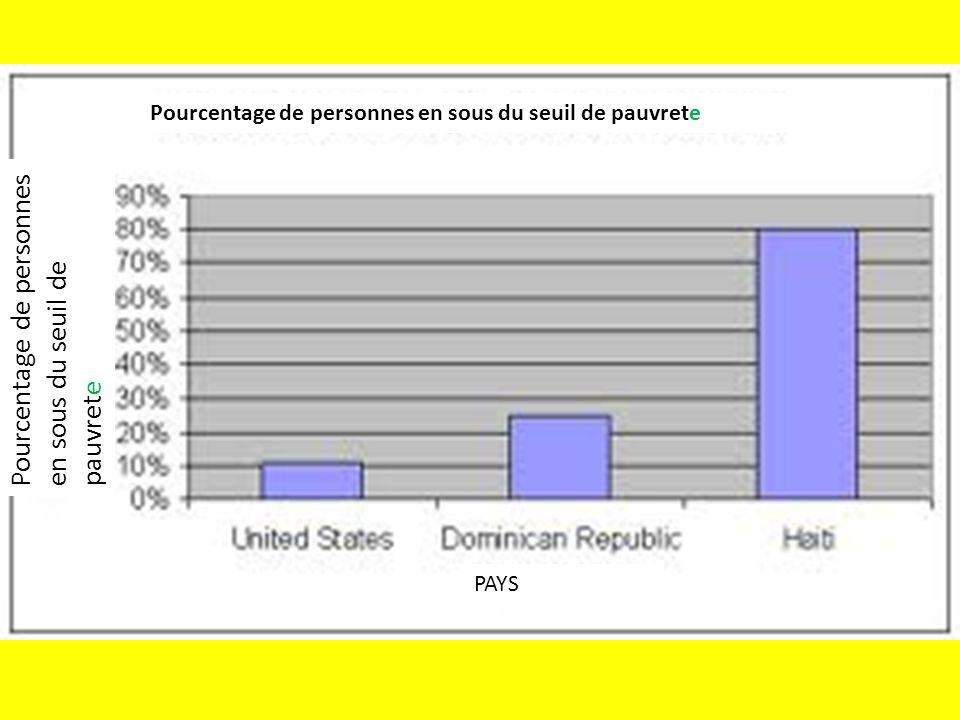 Pourcentage de personnes en sous du seuil de pauvrete