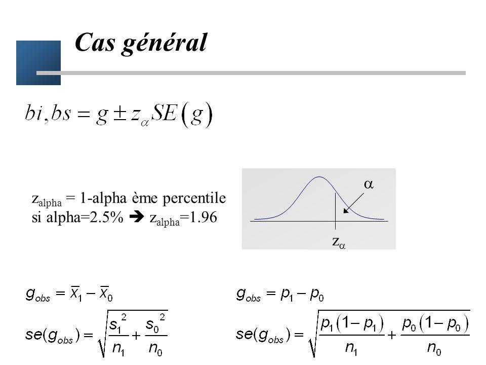 Cas général  zalpha = 1-alpha ème percentile
