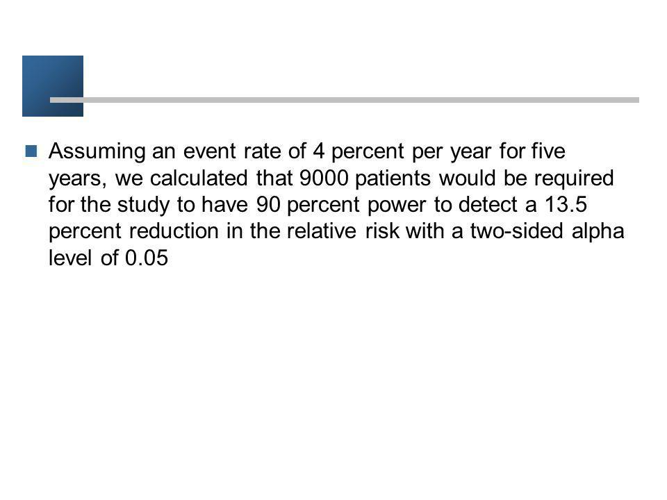 Assuming an event rate of 4 percent per year for five years, we calculated that 9000 patients would be required for the study to have 90 percent power to detect a 13.5 percent reduction in the relative risk with a two-sided alpha level of 0.05
