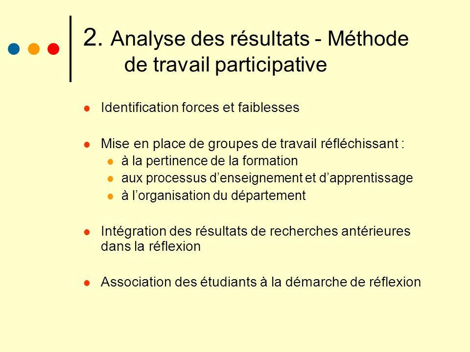 2. Analyse des résultats - Méthode de travail participative