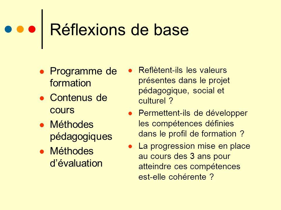 Réflexions de base Programme de formation Contenus de cours