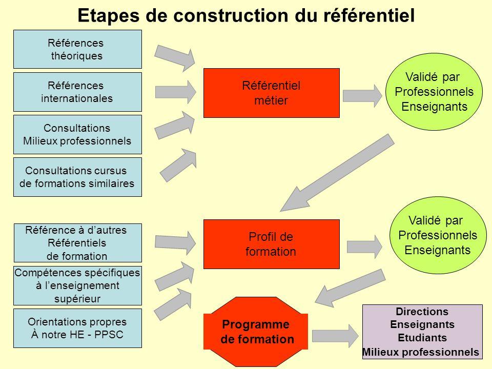 Etapes de construction du référentiel