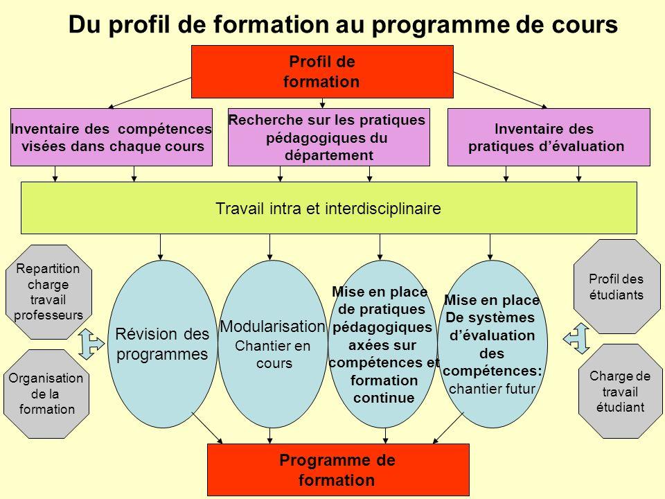 Du profil de formation au programme de cours