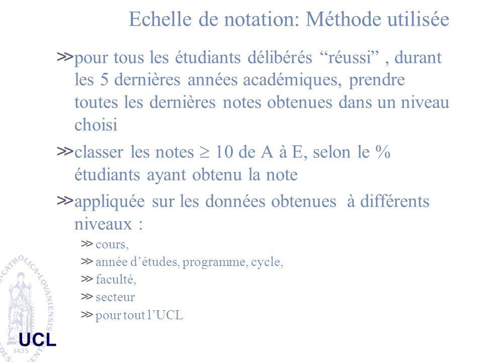 Echelle de notation: Méthode utilisée