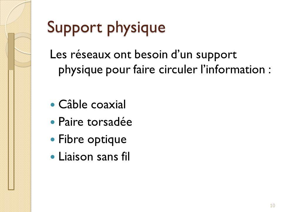 Support physique Les réseaux ont besoin d'un support physique pour faire circuler l'information : Câble coaxial.