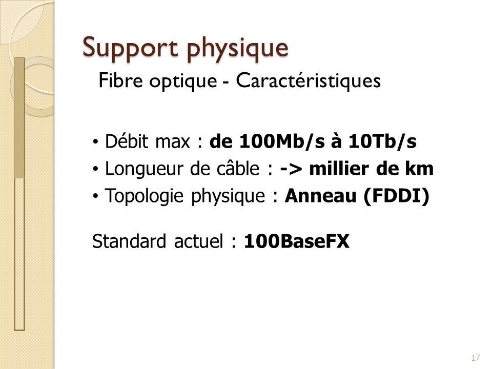 Support physique Fibre optique - Caractéristiques