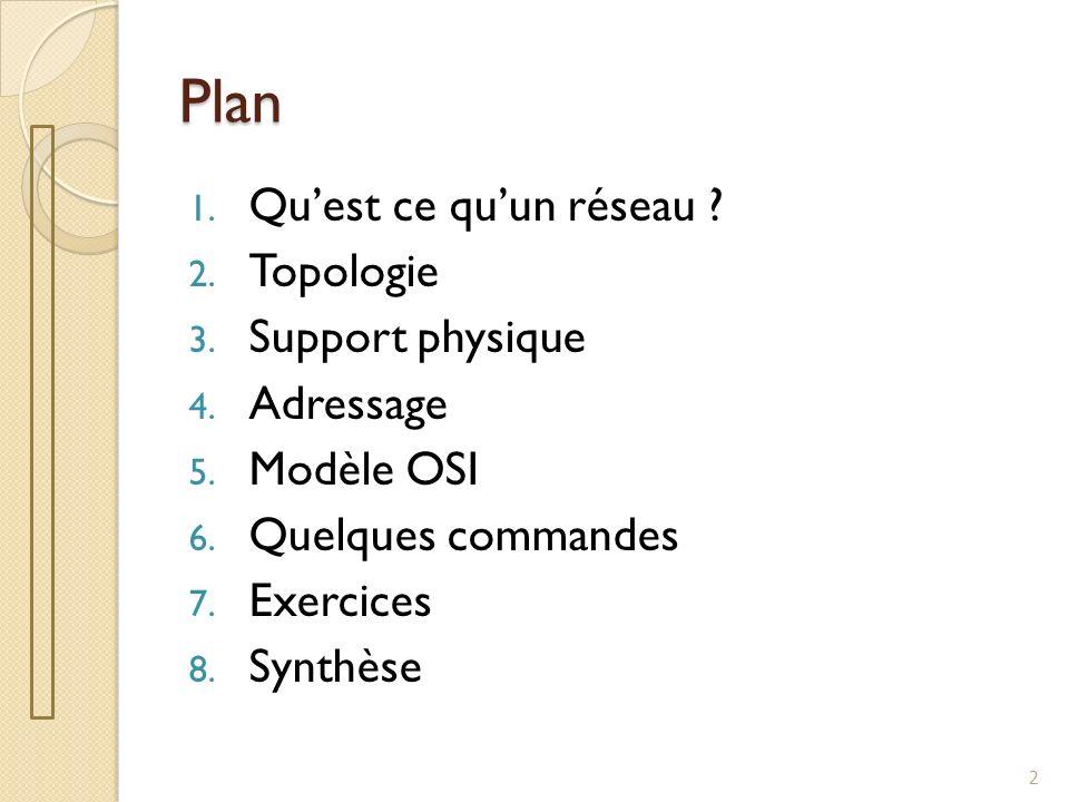 Plan Qu'est ce qu'un réseau Topologie Support physique Adressage