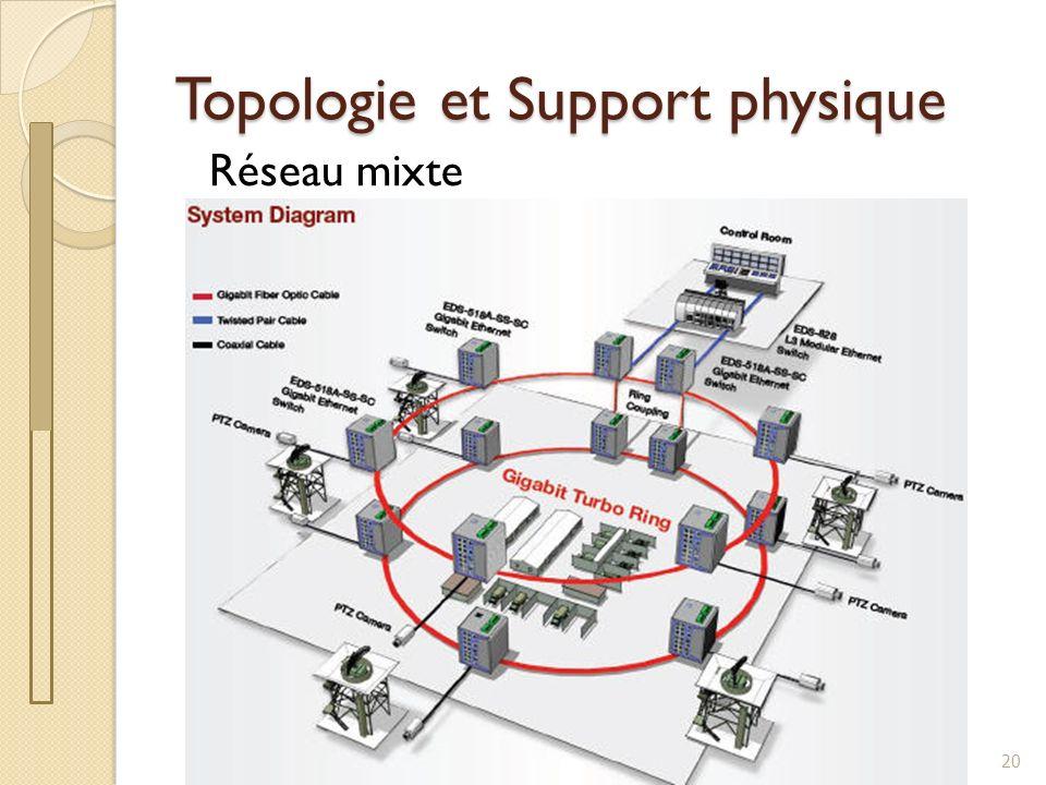 Topologie et Support physique