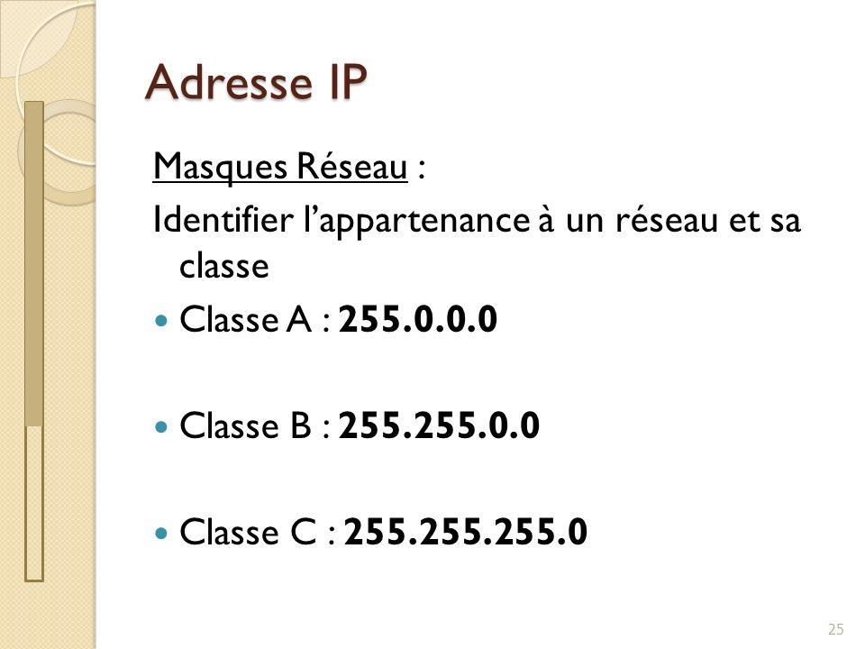 Adresse IP Masques Réseau :