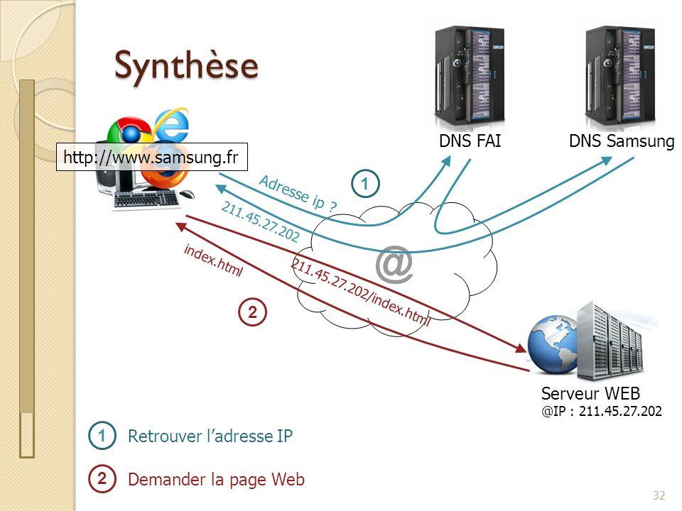 Synthèse DNS FAI DNS Samsung http://www.samsung.fr 1 2 Serveur WEB 1