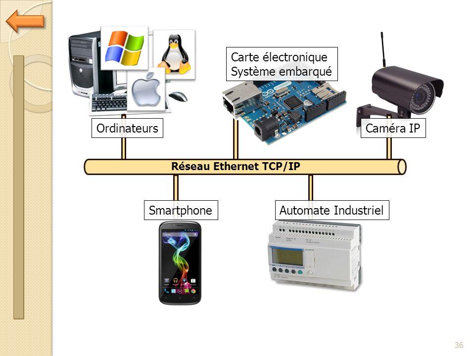 Carte électronique Système embarqué Ordinateurs Caméra IP Smartphone