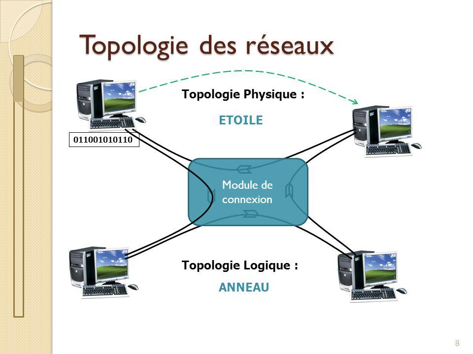 Topologie des réseaux Topologie Physique : ETOILE Module de connexion