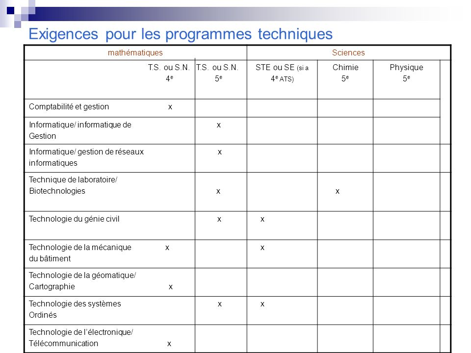 Exigences pour les programmes techniques