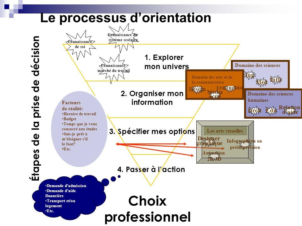 Le processus d'orientation