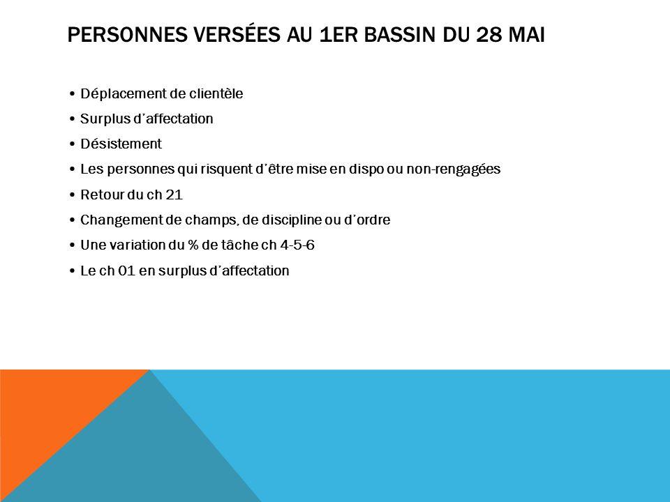PERSONNES VERSÉES AU 1ER BASSIN DU 28 MAI