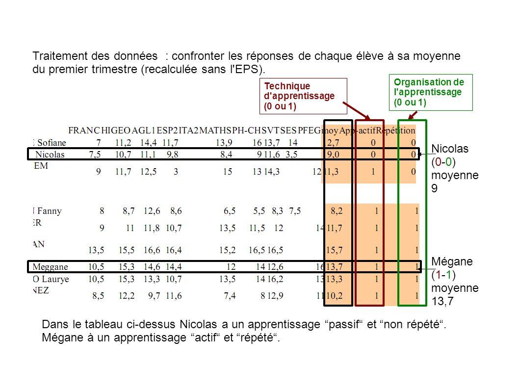 Traitement des données : confronter les réponses de chaque élève à sa moyenne du premier trimestre (recalculée sans l EPS).
