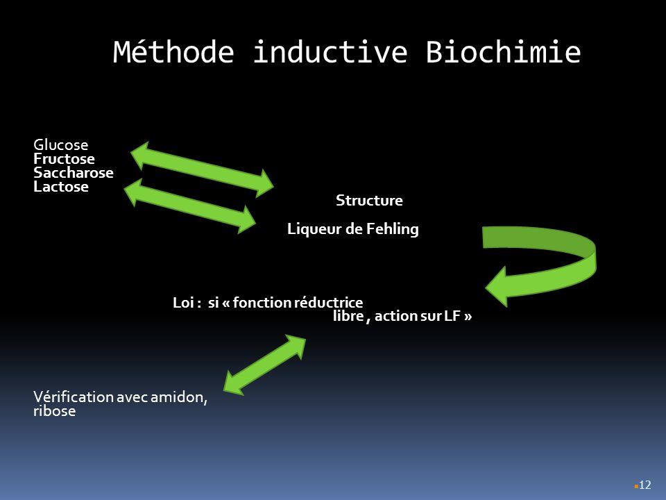 Méthode inductive Biochimie