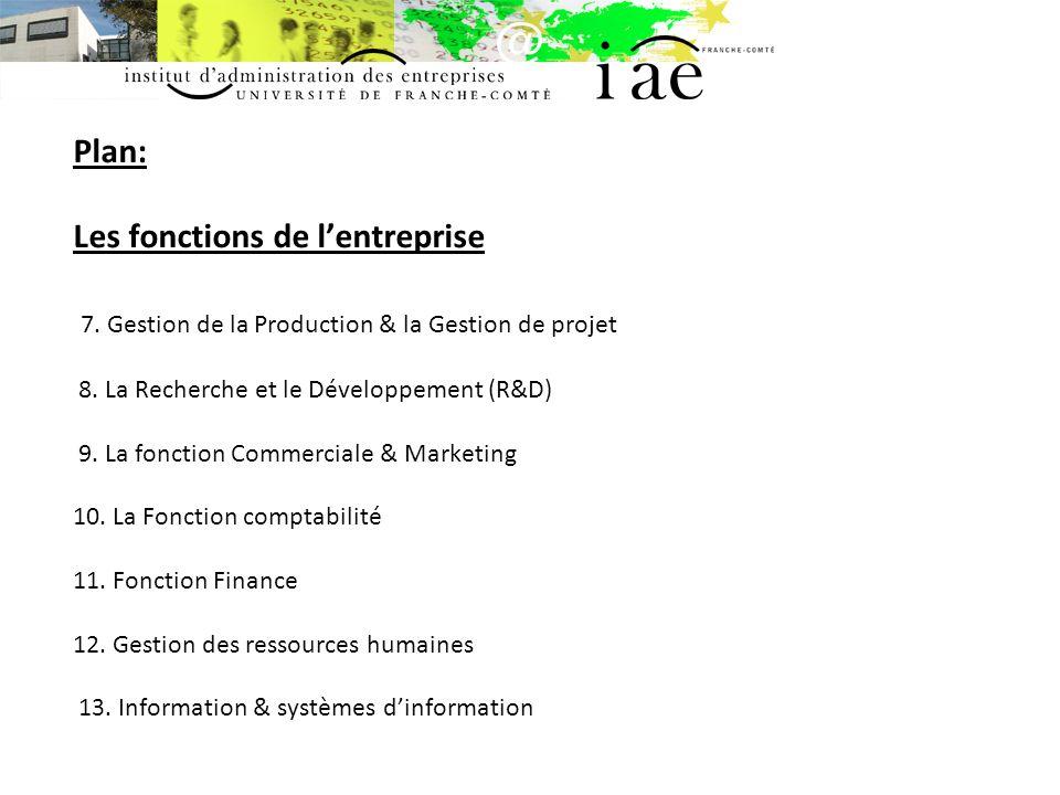 Plan: Les fonctions de l'entreprise 7