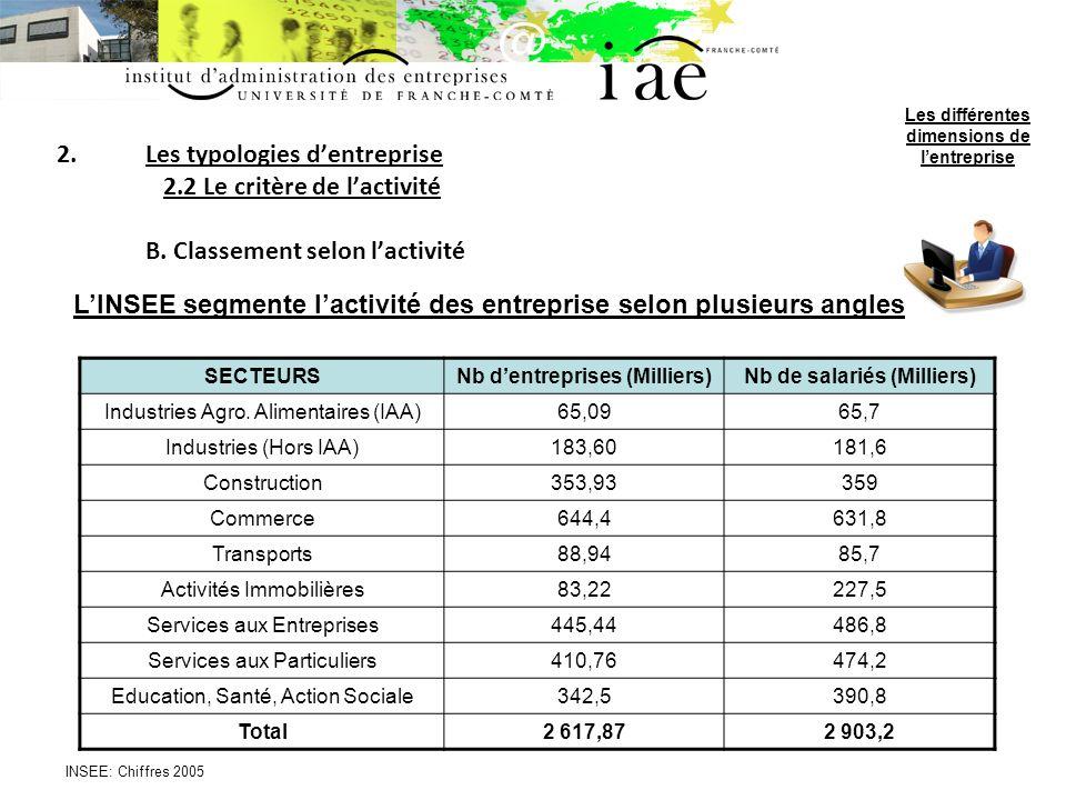 L'INSEE segmente l'activité des entreprise selon plusieurs angles