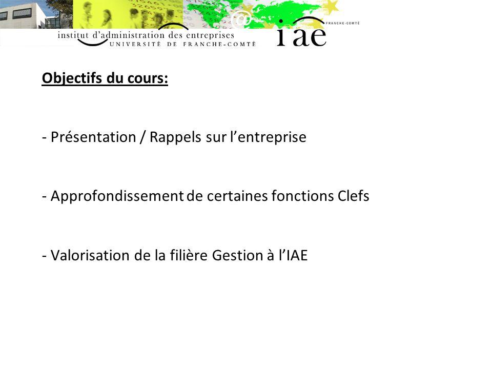 Objectifs du cours: - Présentation / Rappels sur l'entreprise - Approfondissement de certaines fonctions Clefs - Valorisation de la filière Gestion à l'IAE